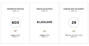 San Francisco April 2018 condominium market data